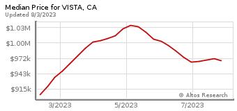 Median Home Price for Vista, CA
