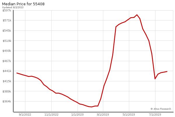 Minneapolis Market Statistics - Median Price