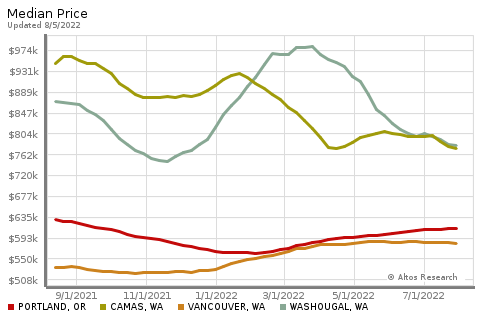 Real Estate Market Chart by Altos Research Showing Price Comparisons for Camas Washington and nearby cities for: John Slocum and Kathryn Alexander, brokers with REMAX Camas WA