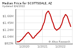 app?s=median:l,&ra=c&q=a,&st=AZ&c=Scottsdale&z=a&sz=s&ts=g&rt=sf&service=chart&pai=552&co=0&endDate=&startDate=