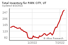 Total Inventry Chart for Park City,UT