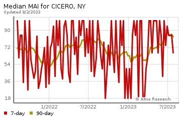 app?s=median_market_heat:l,&ra=a,c&q=a&st=NY&c=CICERO&z=a&sz=i&ts=f&rt=sf&service=chart&pai=552&co=0&endDate=&startDate=