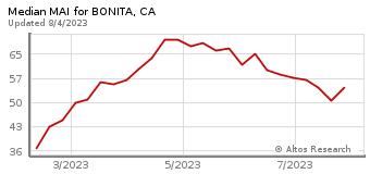 Median Market Action Index for Bonita, CA