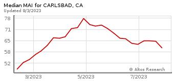 Median Market Action Index for Carlsbad, CA