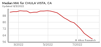 Median Market Action Index for Chula Vista, CA