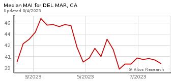Median Market Action Index for Del Mar, CA