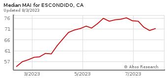 Median Market Action Index for Escondido, CA