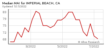 Median Market Action Index for Imperial Beach, CA