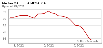 Median Market Action Index for La Mesa, CA