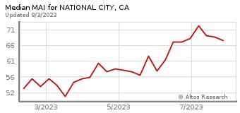 Median Market Action Index for National City, CA