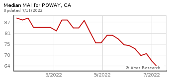 Median Market Action Index for Poway, CA