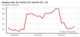 Median Market Action Index for Rancho Santa Fe, CA