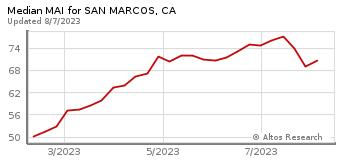 Median Market Action Index for San Marcos, CA