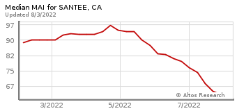Median Market Action Index for Santee, CA