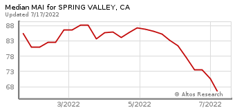 Median Market Action Index for Spring Valley, CA