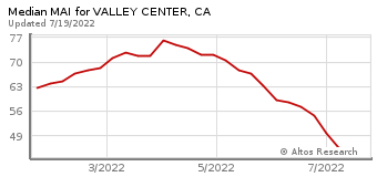 Median Market Action Index for Valley Center, CA