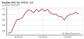 Median Market Action Index for Vista, CA
