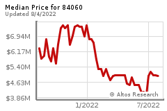 Mediam Price Chart for 84060