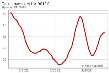 Real Estate Inventory for Bainbridge Island