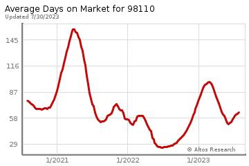 Average Days on Market for Bainbridge Island