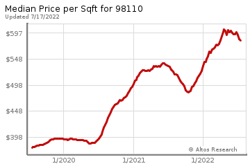 Average Home Price Per Square Foot in Bainbridge Island