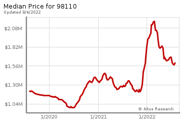 Median home prices for Bainbridge Island