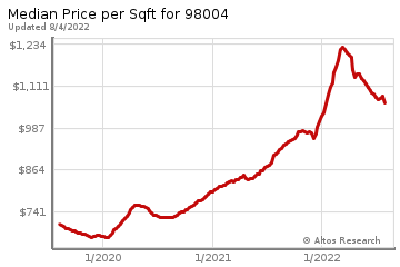 Average Home Price Per Square Foot in Meydenbauer