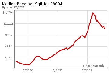Average Home Price Per Square Foot in Downtown Bellevue