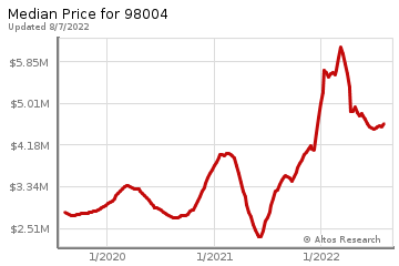 Median home prices for Bellevue
