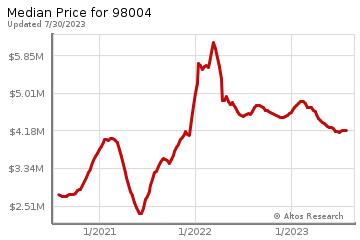 Median home prices for Bellevue