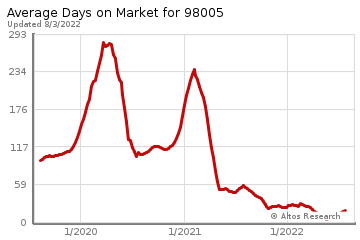 Average Days on Market for Woodridge