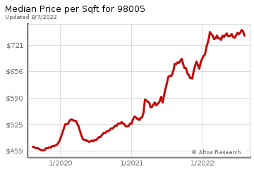 Average Home Price Per Square Foot in Bridle Trails