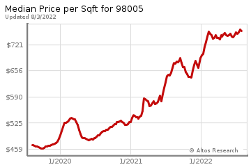 Average Home Price Per Square Foot in Woodridge