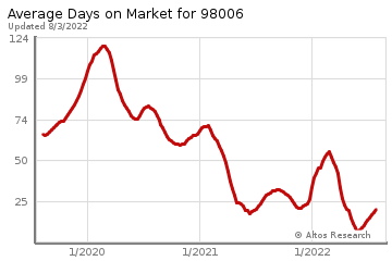 Average Days on Market for Whispering Heights