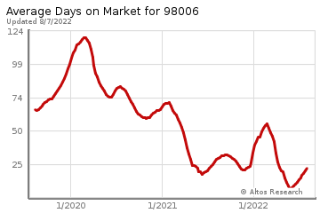 Average Days on Market for Newport Shores