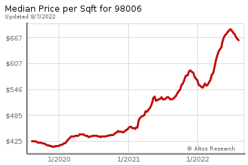 Average Home Price Per Square Foot in Whispering Heights