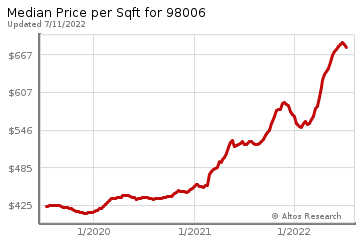 Average Home Price Per Square Foot in Lakemont