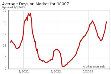 Average Days on Market for Lake Hills