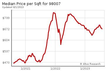 Average Home Price Per Square Foot in Lake Hills