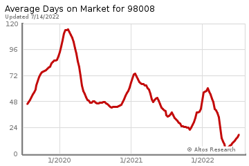 Average Days on Market for Vasa Park
