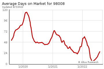 Average Days on Market for Phantom Lake