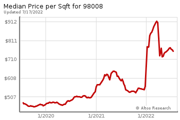 Average Home Price Per Square Foot in Phantom Lake