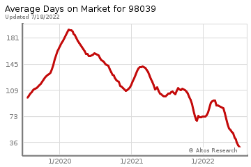Average Days on Market for Medina