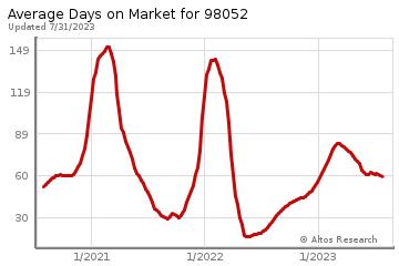 Average Days on Market for Microsoft