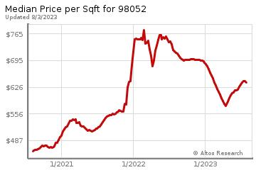 Average Home Price Per Square Foot in Microsoft