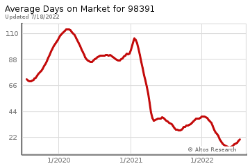 Average Days on Market for Bonney Lake