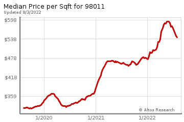 Average Home Price Per Square Foot in Bothell
