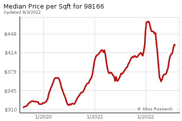 Average Home Price Per Square Foot in Burien