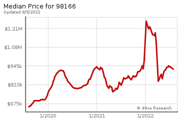 Median home prices for Burien
