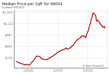 Average Home Price Per Square Foot in Clyde Hill